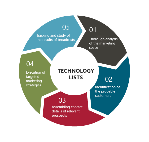 Technology Lists