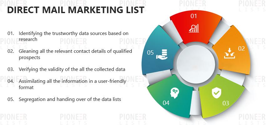Direct Mail Marketing List