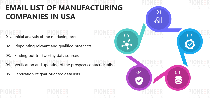 email list of manufacturing companies in usa pioneer lists