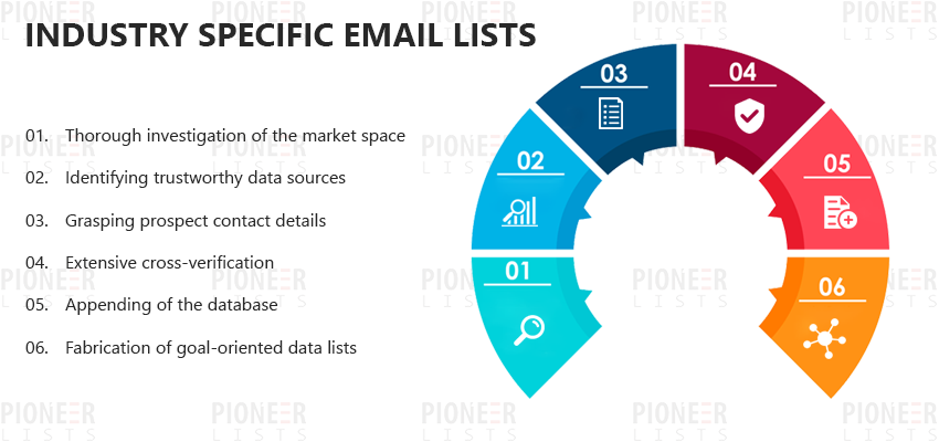 Industry Specific Email Lists